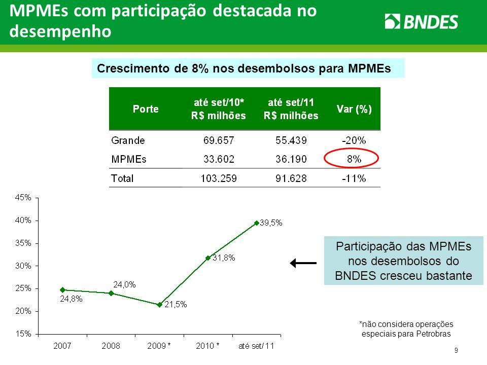 9 MPMEs com participação destacada no desempenho Participação das MPMEs nos desembolsos do BNDES cresceu bastante Crescimento de 8% nos desembolsos para MPMEs *não considera operações especiais para Petrobras