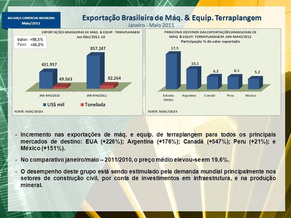 BALANÇA COMERCIAL BRASILEIRA Maio/2011 Exportação Brasileira de Máq.
