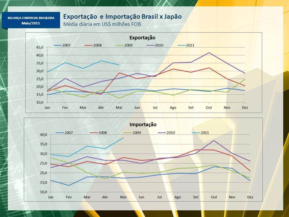 BALANÇA COMERCIAL BRASILEIRA Maio/2011 Exportação e Importação Brasil x Japão Média diária em US$ milhões FOB