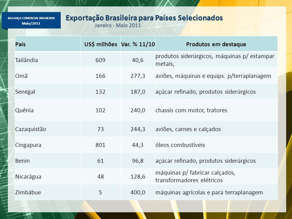 BALANÇA COMERCIAL BRASILEIRA Maio/2011 Exportação Brasileira para Países Selecionados Janeiro - Maio 2011 PaísUS$ milhõesVar.