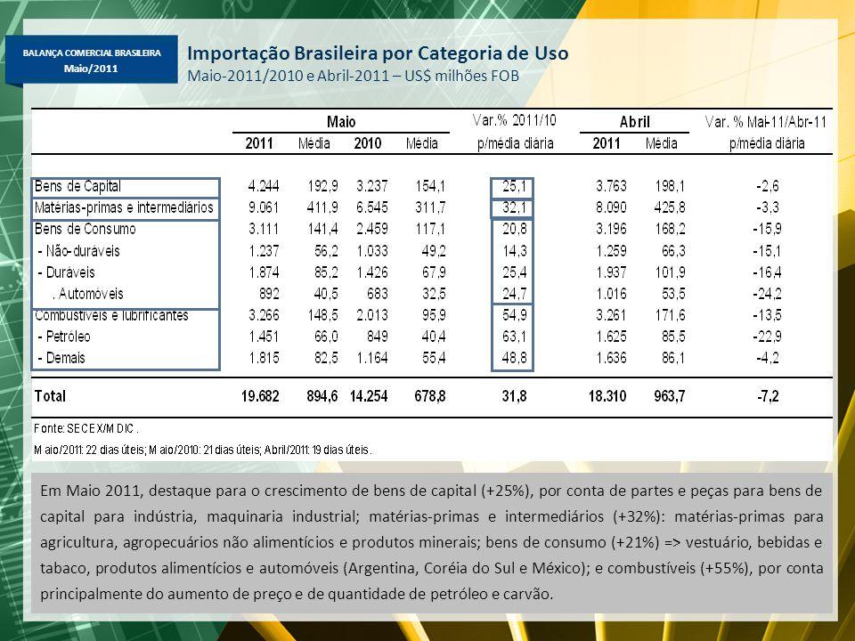 BALANÇA COMERCIAL BRASILEIRA Maio/2011 Importação Brasileira por Categoria de Uso Maio-2011/2010 e Abril-2011 – US$ milhões FOB Em Maio 2011, destaque para o crescimento de bens de capital (+25%), por conta de partes e peças para bens de capital para indústria, maquinaria industrial; matérias-primas e intermediários (+32%): matérias-primas para agricultura, agropecuários não alimentícios e produtos minerais; bens de consumo (+21%) => vestuário, bebidas e tabaco, produtos alimentícios e automóveis (Argentina, Coréia do Sul e México); e combustíveis (+55%), por conta principalmente do aumento de preço e de quantidade de petróleo e carvão.