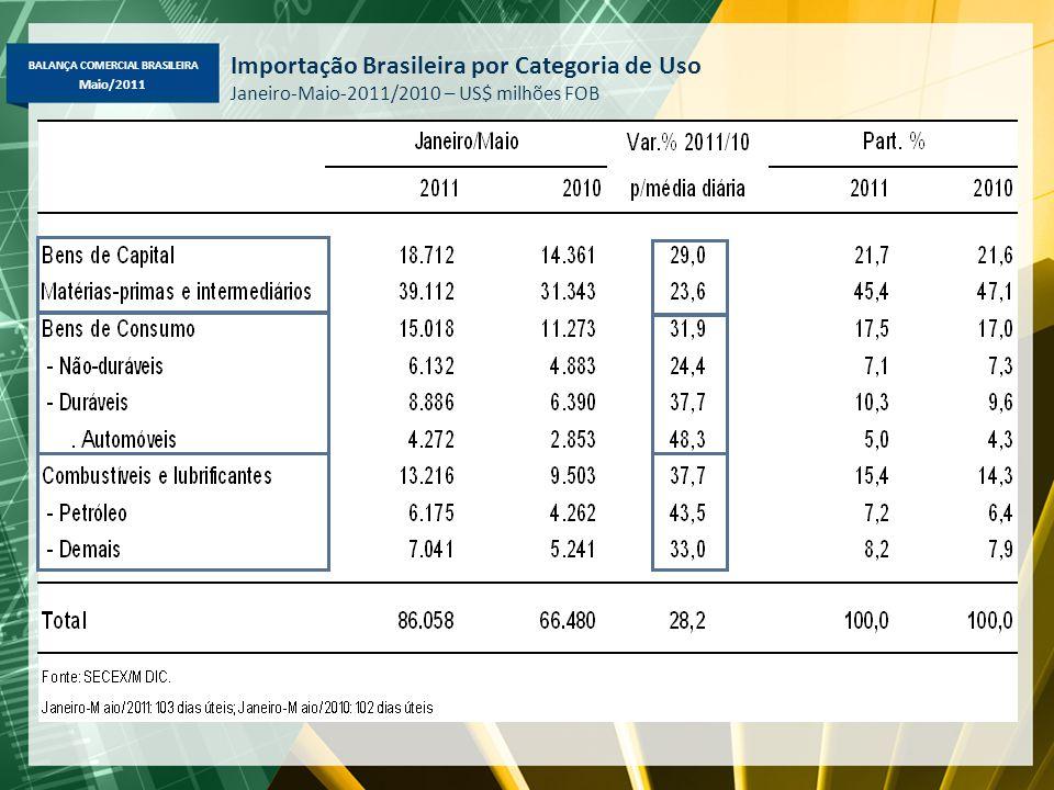 BALANÇA COMERCIAL BRASILEIRA Maio/2011 Importação Brasileira por Categoria de Uso Janeiro-Maio-2011/2010 – US$ milhões FOB