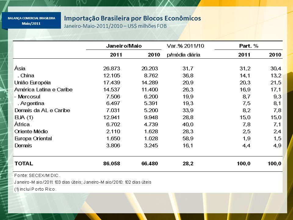 BALANÇA COMERCIAL BRASILEIRA Maio/2011 Importação Brasileira por Blocos Econômicos Janeiro-Maio-2011/2010 – US$ milhões FOB