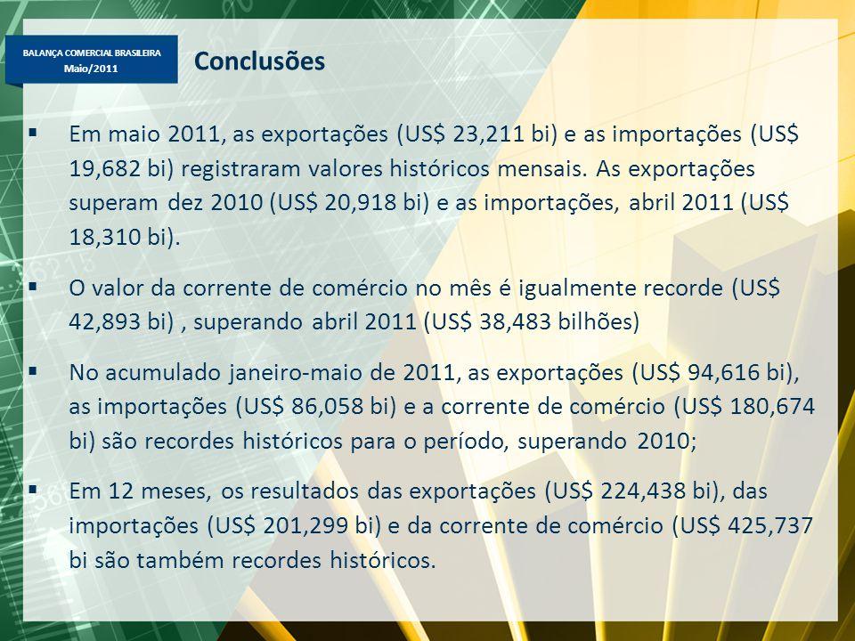 BALANÇA COMERCIAL BRASILEIRA Maio/2011 Conclusões  Em maio 2011, as exportações (US$ 23,211 bi) e as importações (US$ 19,682 bi) registraram valores históricos mensais.
