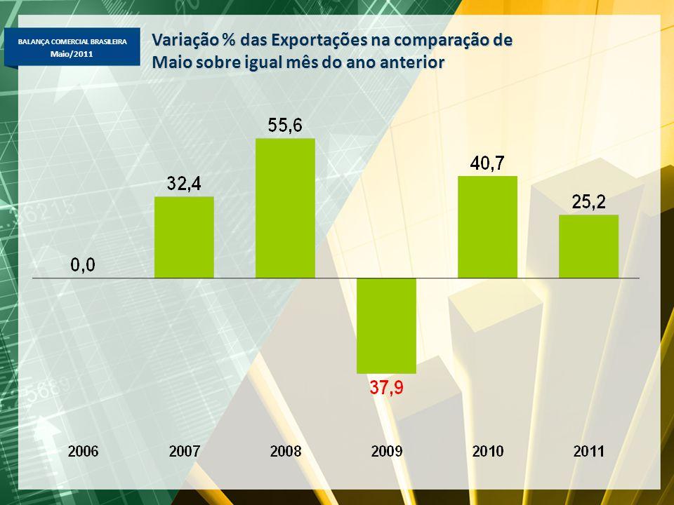BALANÇA COMERCIAL BRASILEIRA Maio/2011 Variação % das Exportações na comparação de Maio sobre igual mês do ano anterior