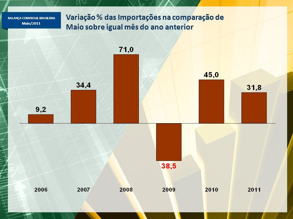 BALANÇA COMERCIAL BRASILEIRA Maio/2011 Variação % das Importações na comparação de Maio sobre igual mês do ano anterior