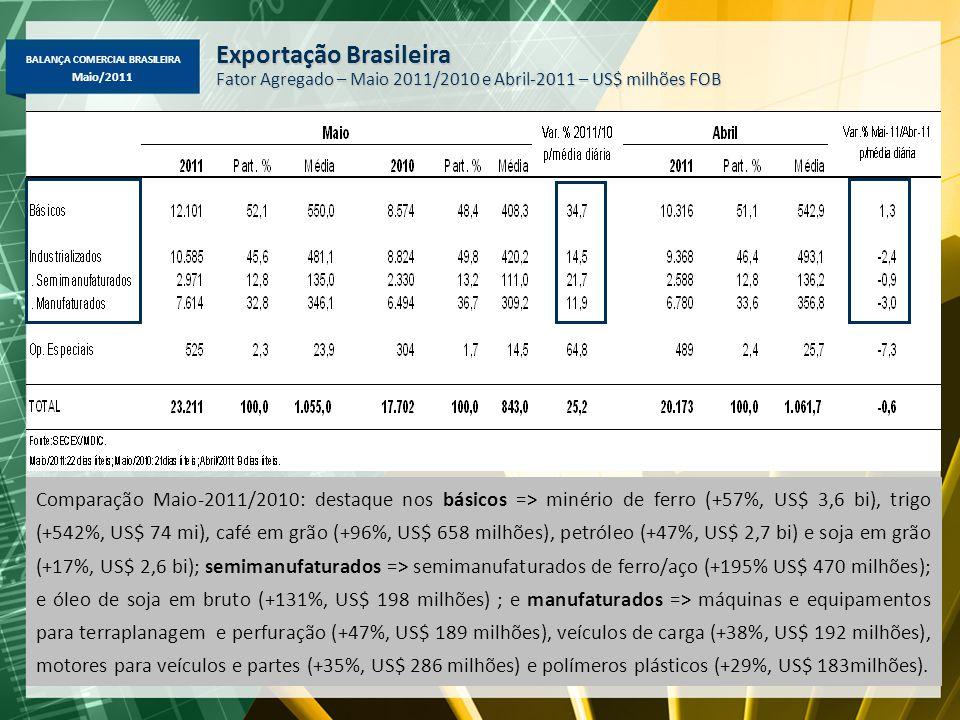 BALANÇA COMERCIAL BRASILEIRA Maio/2011 Comparação Maio-2011/2010: destaque nos básicos => minério de ferro (+57%, US$ 3,6 bi), trigo (+542%, US$ 74 mi), café em grão (+96%, US$ 658 milhões), petróleo (+47%, US$ 2,7 bi) e soja em grão (+17%, US$ 2,6 bi); semimanufaturados => semimanufaturados de ferro/aço (+195% US$ 470 milhões); e óleo de soja em bruto (+131%, US$ 198 milhões) ; e manufaturados => máquinas e equipamentos para terraplanagem e perfuração (+47%, US$ 189 milhões), veículos de carga (+38%, US$ 192 milhões), motores para veículos e partes (+35%, US$ 286 milhões) e polímeros plásticos (+29%, US$ 183milhões).