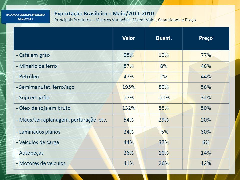 BALANÇA COMERCIAL BRASILEIRA Maio/2011 Exportação Brasileira – Maio/2011-2010 Principais Produtos – Maiores Variações (%) em Valor, Quantidade e Preço ValorQuant.Preço - Café em grão95%10%77% - Minério de ferro57%8%46% - Petróleo47%2%44% - Semimanufat.