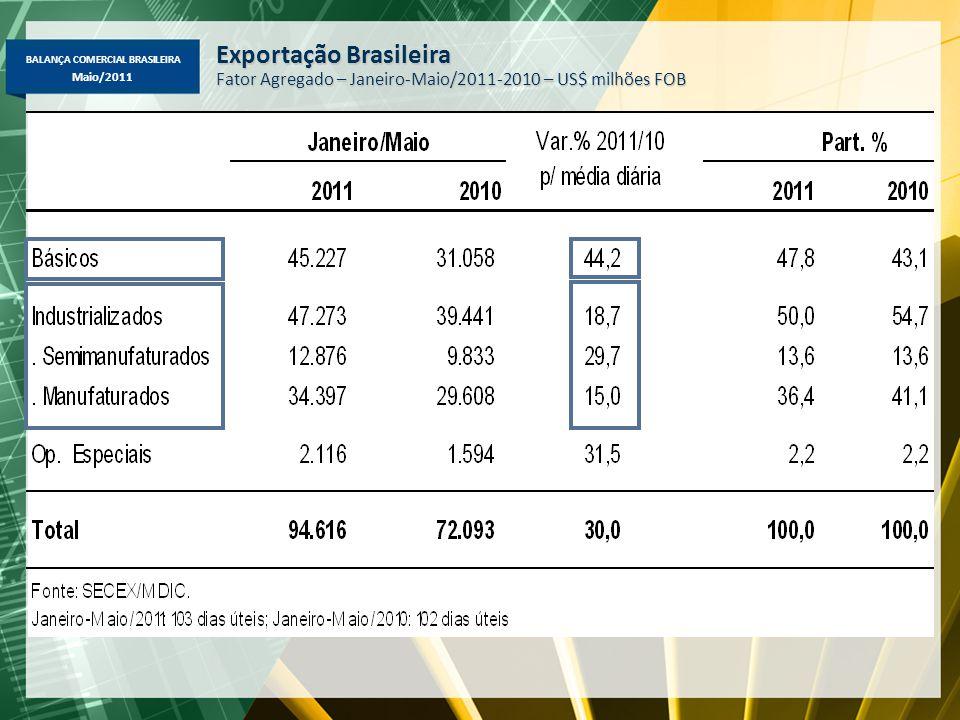 BALANÇA COMERCIAL BRASILEIRA Maio/2011 Exportação Brasileira Fator Agregado – Janeiro-Maio/2011-2010 – US$ milhões FOB