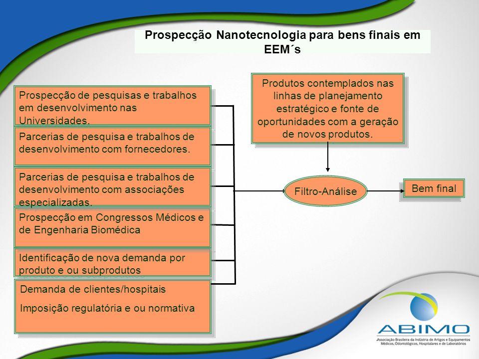 Prospecção Nanotecnologia para bens finais em EEM´s Bem final Produtos contemplados nas linhas de planejamento estratégico e fonte de oportunidades co