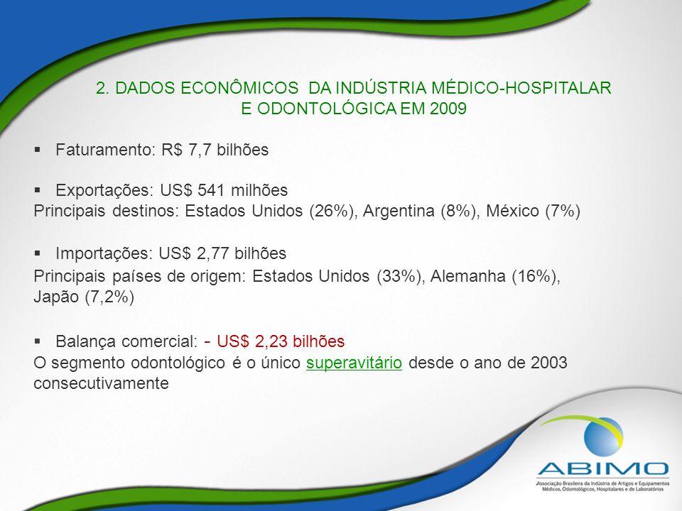 2. DADOS ECONÔMICOS DA INDÚSTRIA MÉDICO-HOSPITALAR E ODONTOLÓGICA EM 2009  Faturamento: R$ 7,7 bilhões  Exportações: US$ 541 milhões Principais dest