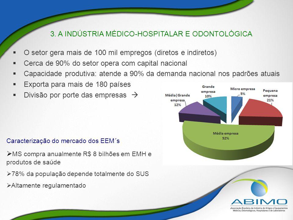 3. A INDÚSTRIA MÉDICO-HOSPITALAR E ODONTOLÓGICA  O setor gera mais de 100 mil empregos (diretos e indiretos)  Cerca de 90% do setor opera com capita
