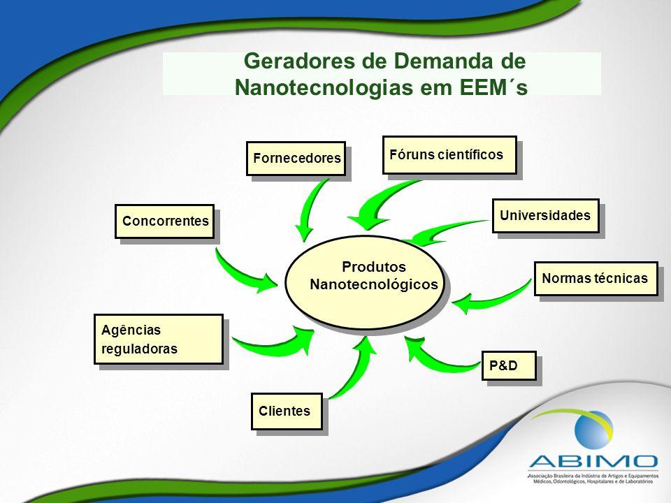 Geradores de Demanda de Nanotecnologias em EEM´s Produtos Nanotecnológicos Fóruns científicos Normas técnicas P&D Clientes Agências reguladoras Agênci