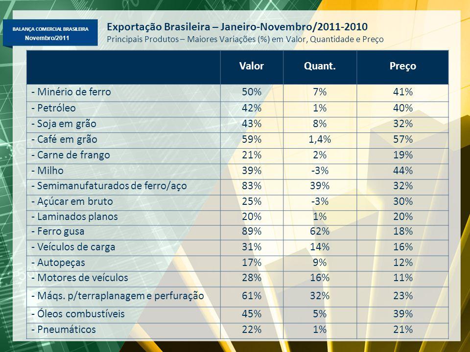 BALANÇA COMERCIAL BRASILEIRA Novembro/2011 Exportação Brasileira – Janeiro-Novembro/2011-2010 Principais Produtos – Maiores Variações (%) em Valor, Quantidade e Preço ValorQuant.Preço - Minério de ferro50%7%41% - Petróleo42%1%40% - Soja em grão43%8%32% - Café em grão59%1,4%57% - Carne de frango21%2%19% - Milho39%-3%44% - Semimanufaturados de ferro/aço83%39%32% - Açúcar em bruto25%-3%30% - Laminados planos20%1%20% - Ferro gusa89%62%18% - Veículos de carga31%14%16% - Autopeças17%9%12% - Motores de veículos28%16%11% - Máqs.