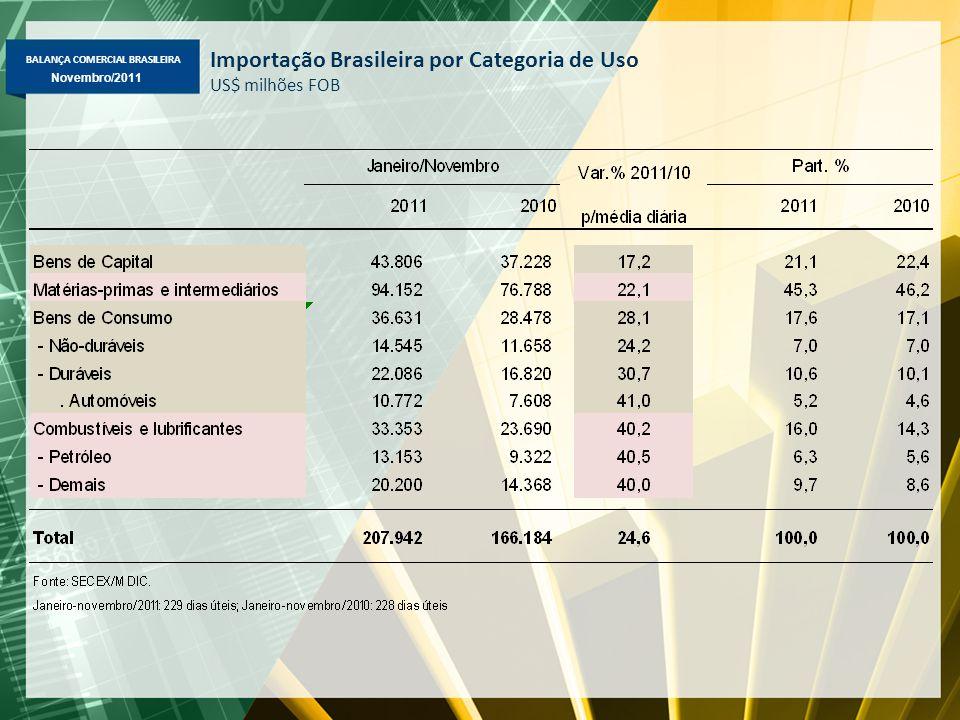 BALANÇA COMERCIAL BRASILEIRA Novembro/2011 Importação Brasileira por Categoria de Uso US$ milhões FOB