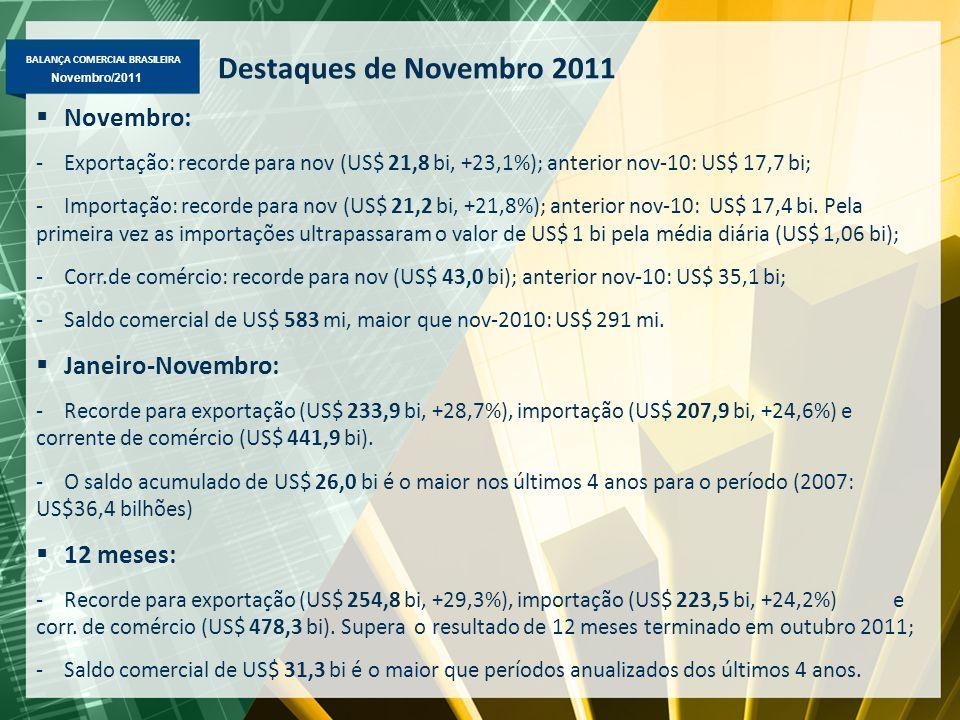 BALANÇA COMERCIAL BRASILEIRA Novembro/2011 Destaques de Novembro 2011  Novembro: -Exportação: recorde para nov (US$ 21,8 bi, +23,1%); anterior nov-10: US$ 17,7 bi; -Importação: recorde para nov (US$ 21,2 bi, +21,8%); anterior nov-10: US$ 17,4 bi.