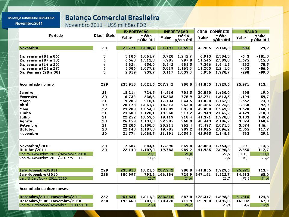 BALANÇA COMERCIAL BRASILEIRA Novembro/2011 Balança Comercial Brasileira Novembro 2011 – US$ milhões FOB