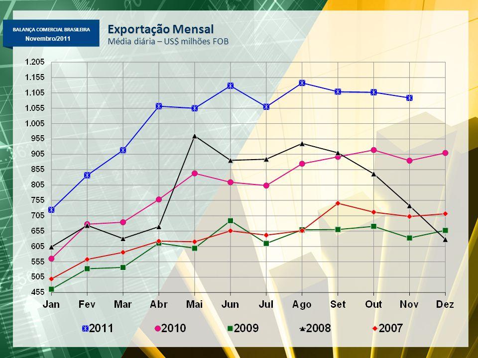 BALANÇA COMERCIAL BRASILEIRA Novembro/2011 Exportação Mensal Média diária – US$ milhões FOB