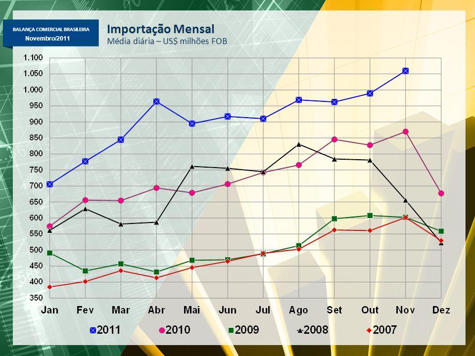 BALANÇA COMERCIAL BRASILEIRA Novembro/2011 Importação Mensal Média diária – US$ milhões FOB