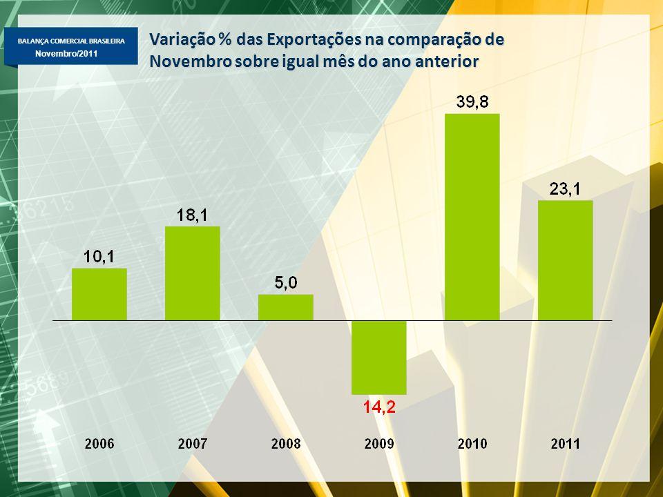 BALANÇA COMERCIAL BRASILEIRA Novembro/2011 Variação % das Exportações na comparação de Novembro sobre igual mês do ano anterior