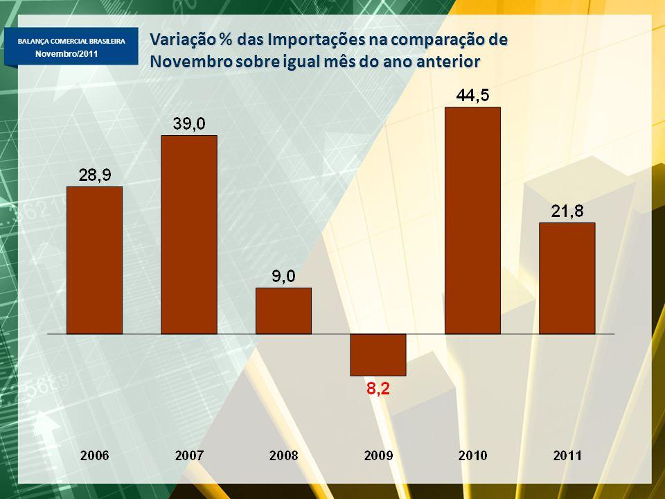 BALANÇA COMERCIAL BRASILEIRA Novembro/2011 Variação % das Importações na comparação de Novembro sobre igual mês do ano anterior