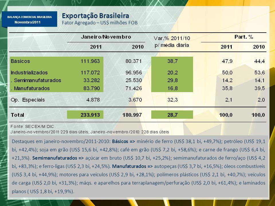 BALANÇA COMERCIAL BRASILEIRA Novembro/2011 Exportação Brasileira Fator Agregado – US$ milhões FOB Destaques em janeiro-novembro/2011-2010: Básicos => minério de ferro (US$ 38,1 bi, +49,7%); petróleo (US$ 19,1 bi, +42,4%); soja em grão (US$ 15,6 bi, +42,8%); café em grão (US$ 7,2 bi, +58,6%); e carne de frango (US$ 6,4 bi, +21,3%).