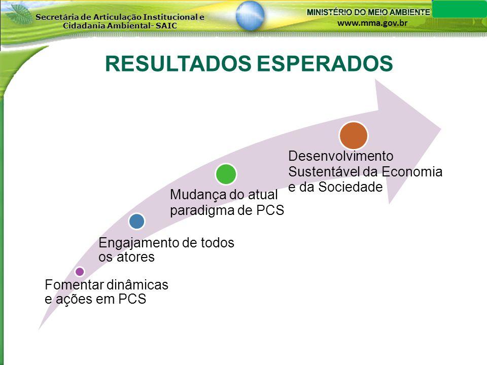 www.mma.gov.br Secretária de Articulação Institucional e Cidadania Ambiental- SAIC RESULTADOS ESPERADOS Fomentar dinâmicas e ações em PCS Engajamento