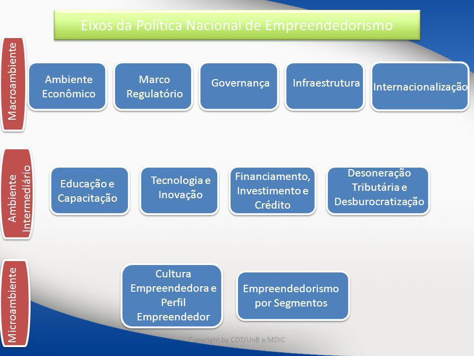 Ambiente Econômico Marco Regulatório GovernançaInfraestrutura Internacionalização Educação e Capacitação Tecnologia e Inovação Financiamento, Investim