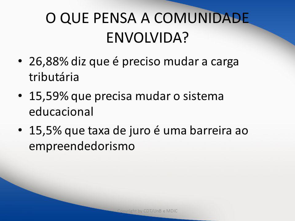 O QUE PENSA A COMUNIDADE ENVOLVIDA? 26,88% diz que é preciso mudar a carga tributária 15,59% que precisa mudar o sistema educacional 15,5% que taxa de