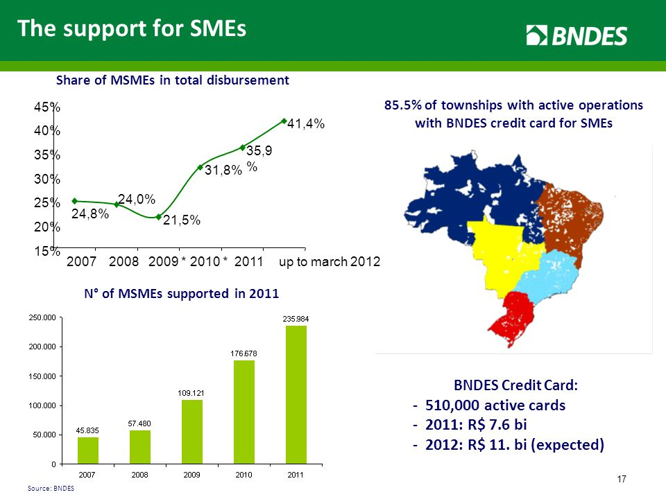 17 The support for SMEs Share of MSMEs in total disbursement N° of MSMEs supported in 2011 BNDES Credit Card: -510,000 active cards -2011: R$ 7.6 bi -2012: R$ 11.