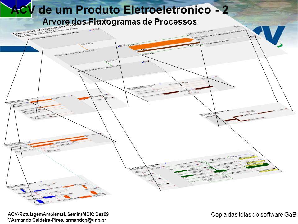 ACV-RotulagemAmbiental, SemIntMDIC Dez09 ©Armando Caldeira-Pires, armandcp@unb.br Copia das telas do software GaBi ACV de um Produto Eletroeletronico