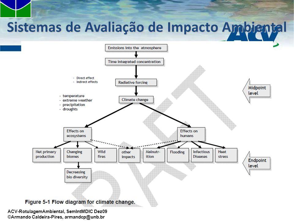 ACV-RotulagemAmbiental, SemIntMDIC Dez09 ©Armando Caldeira-Pires, armandcp@unb.br Sistemas de Avaliação de Impacto Ambiental
