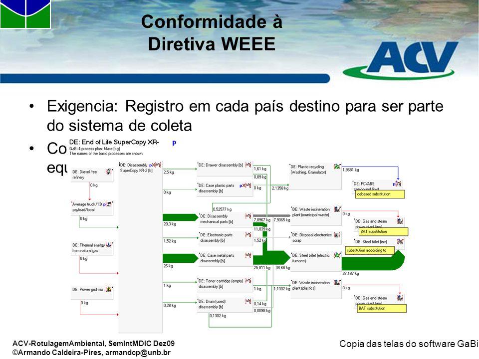 ACV-RotulagemAmbiental, SemIntMDIC Dez09 ©Armando Caldeira-Pires, armandcp@unb.br Conformidade à Diretiva WEEE Exigencia: Registro em cada país destin