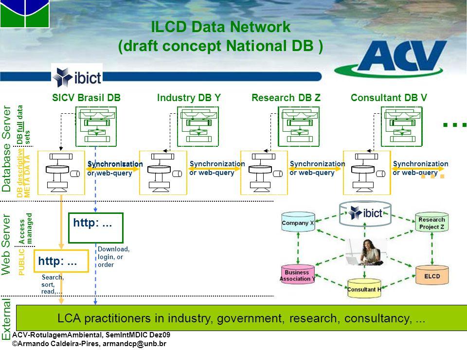ACV-RotulagemAmbiental, SemIntMDIC Dez09 ©Armando Caldeira-Pires, armandcp@unb.br ILCD Data Network (draft concept National DB ) Database Server Web S