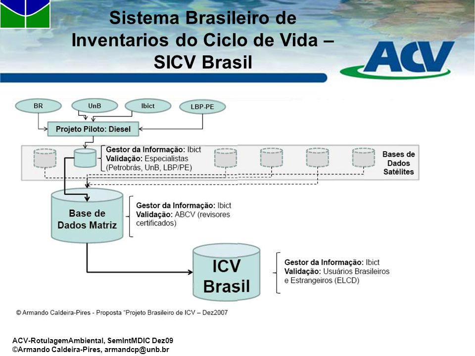 ACV-RotulagemAmbiental, SemIntMDIC Dez09 ©Armando Caldeira-Pires, armandcp@unb.br Sistema Brasileiro de Inventarios do Ciclo de Vida – SICV Brasil