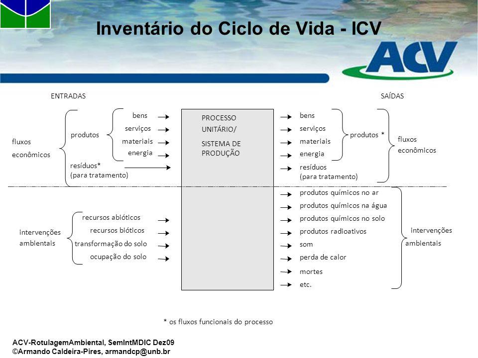 ACV-RotulagemAmbiental, SemIntMDIC Dez09 ©Armando Caldeira-Pires, armandcp@unb.br Inventário do Ciclo de Vida - ICV