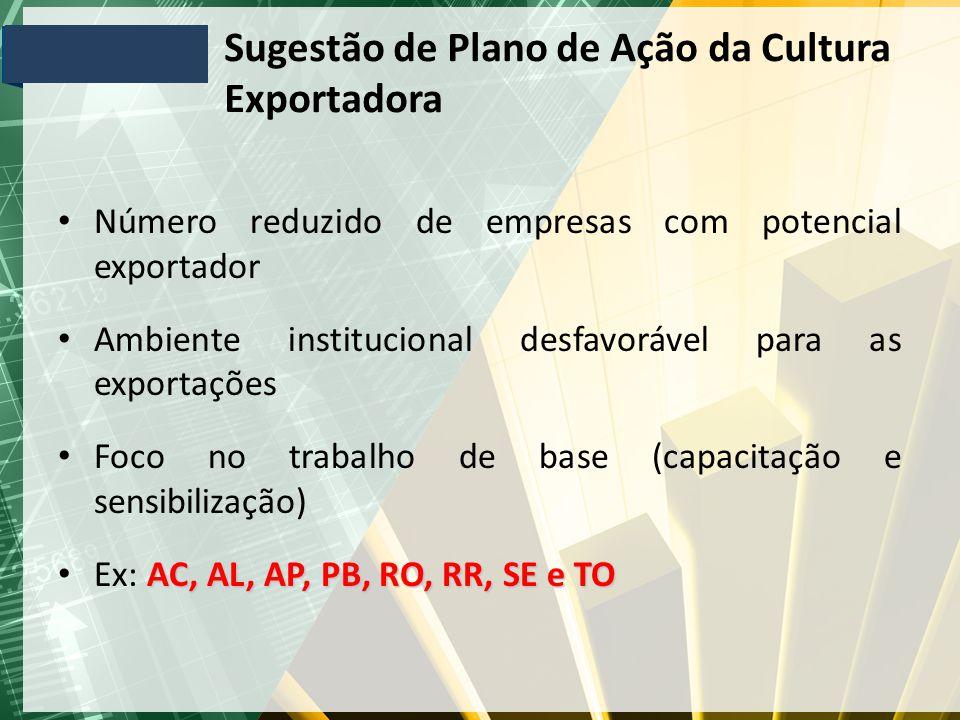 Sugestão de Plano de Ação da Cultura Exportadora Número reduzido de empresas com potencial exportador Ambiente institucional desfavorável para as expo