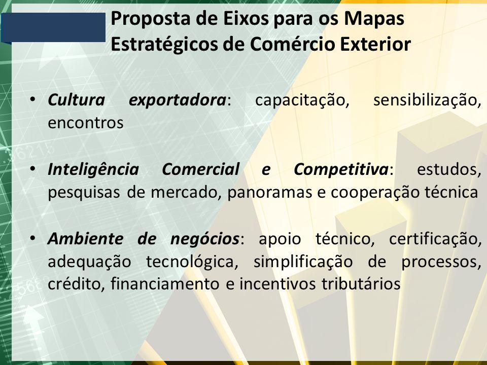 Proposta de Eixos para os Mapas Estratégicos de Comércio Exterior Cultura exportadora: capacitação, sensibilização, encontros Inteligência Comercial e