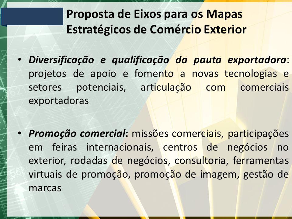 Proposta de Eixos para os Mapas Estratégicos de Comércio Exterior Diversificação e qualificação da pauta exportadora: projetos de apoio e fomento a no
