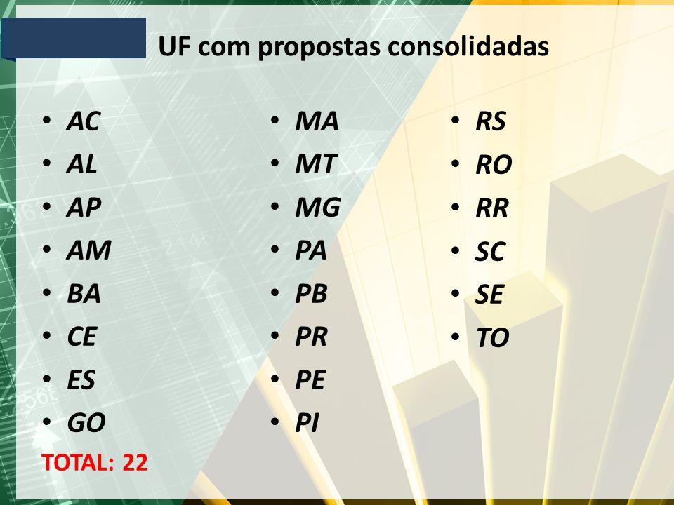 UF com propostas consolidadas AC AL AP AM BA CE ES GO TOTAL: 22 MA MT MG PA PB PR PE PI RS RO RR SC SE TO