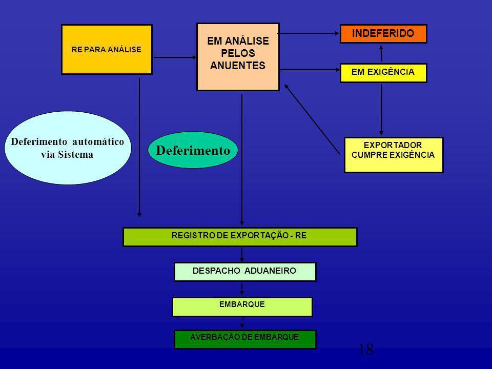 18 EM ANÁLISE PELOS ANUENTES INDEFERIDO EM EXIGÊNCIA EXPORTADOR CUMPRE EXIGÊNCIA REGISTRO DE EXPORTAÇÃO - RE DESPACHO ADUANEIRO EMBARQUE AVERBAÇÃO DE EMBARQUE RE PARA ANÁLISE Deferimento automático via Sistema Deferimento
