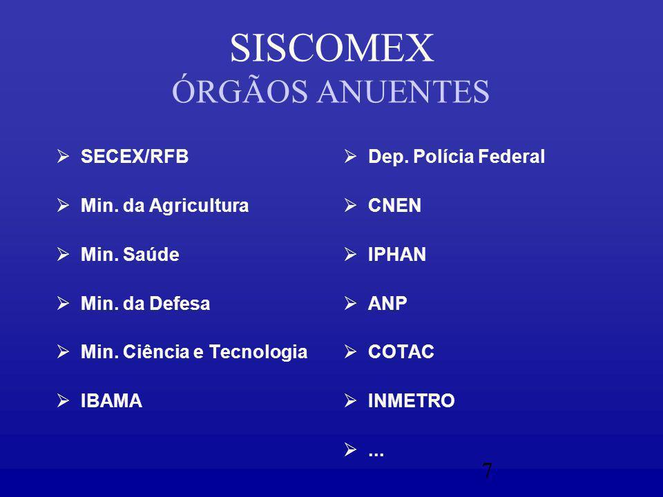 7 SISCOMEX ÓRGÃOS ANUENTES  SECEX/RFB  Min. da Agricultura  Min.