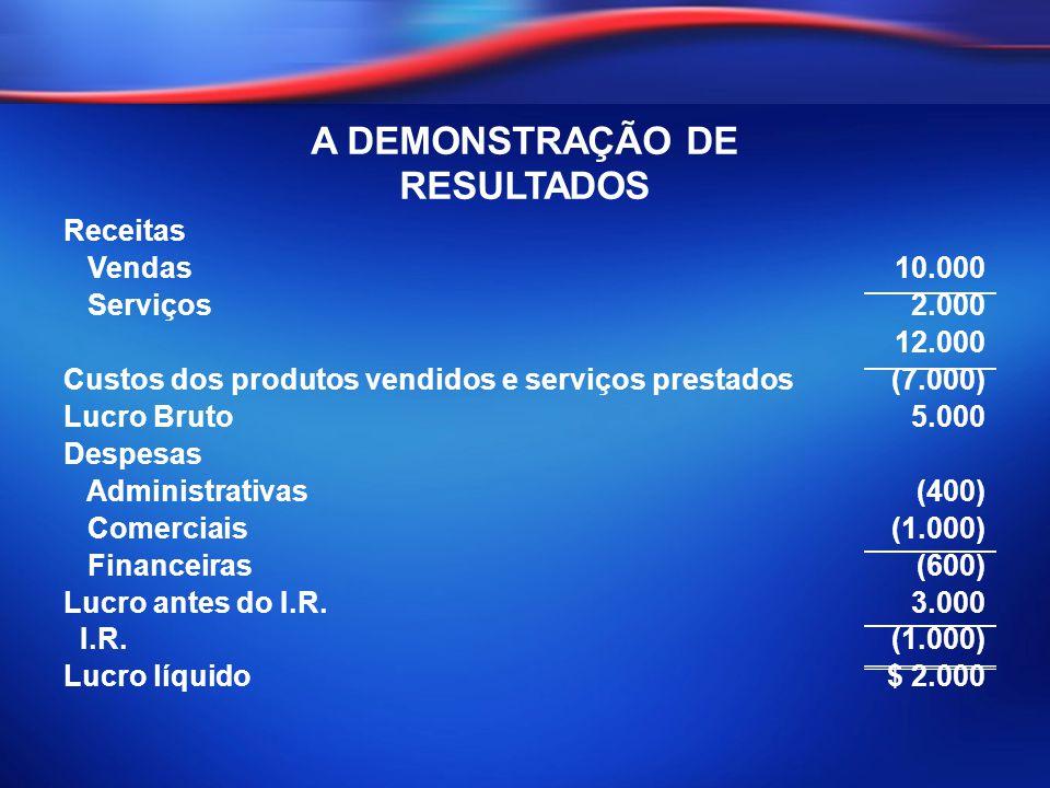 A DEMONSTRAÇÃO DE RESULTADOS Receitas Vendas10.000 Serviços2.000 12.000 Custos dos produtos vendidos e serviços prestados(7.000) Lucro Bruto5.000 Desp