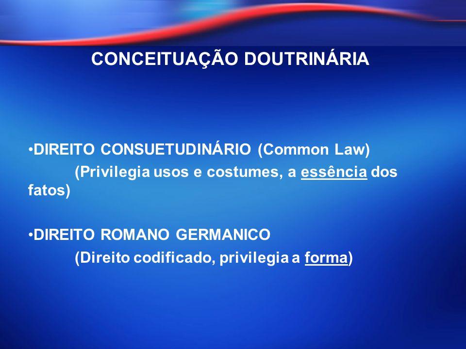 DIREITO CONSUETUDINÁRIO (Common Law) (Privilegia usos e costumes, a essência dos fatos) DIREITO ROMANO GERMANICO (Direito codificado, privilegia a for