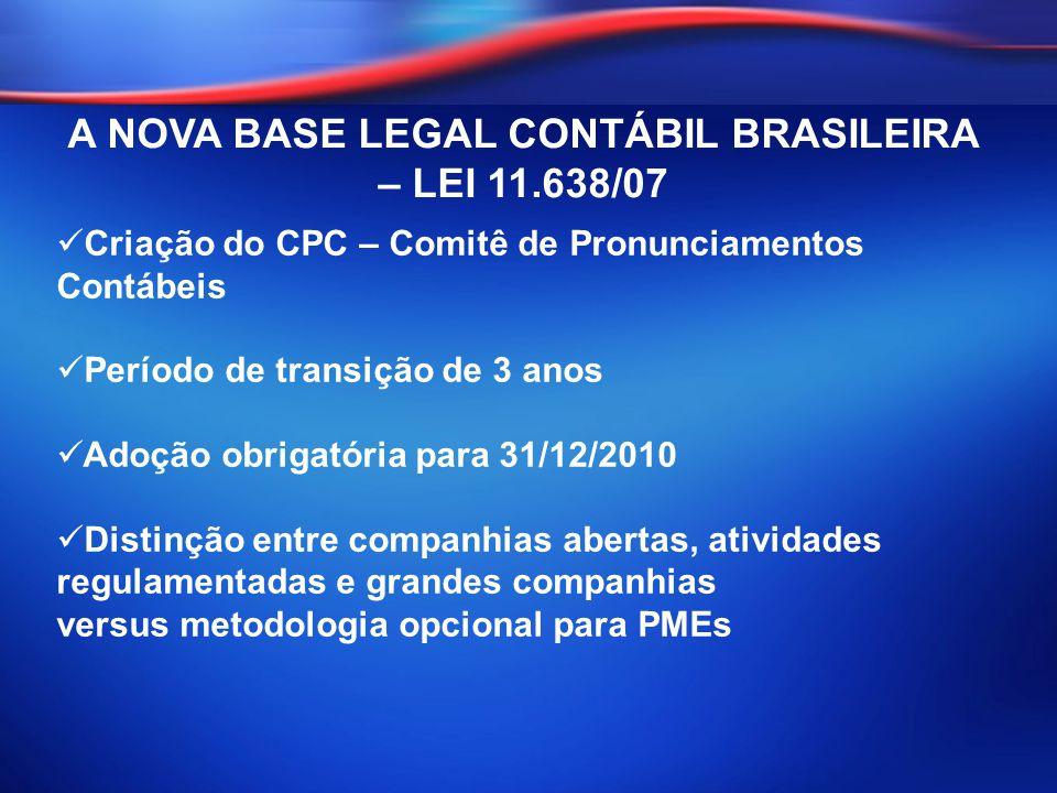 Criação do CPC – Comitê de Pronunciamentos Contábeis Período de transição de 3 anos Adoção obrigatória para 31/12/2010 Distinção entre companhias aber