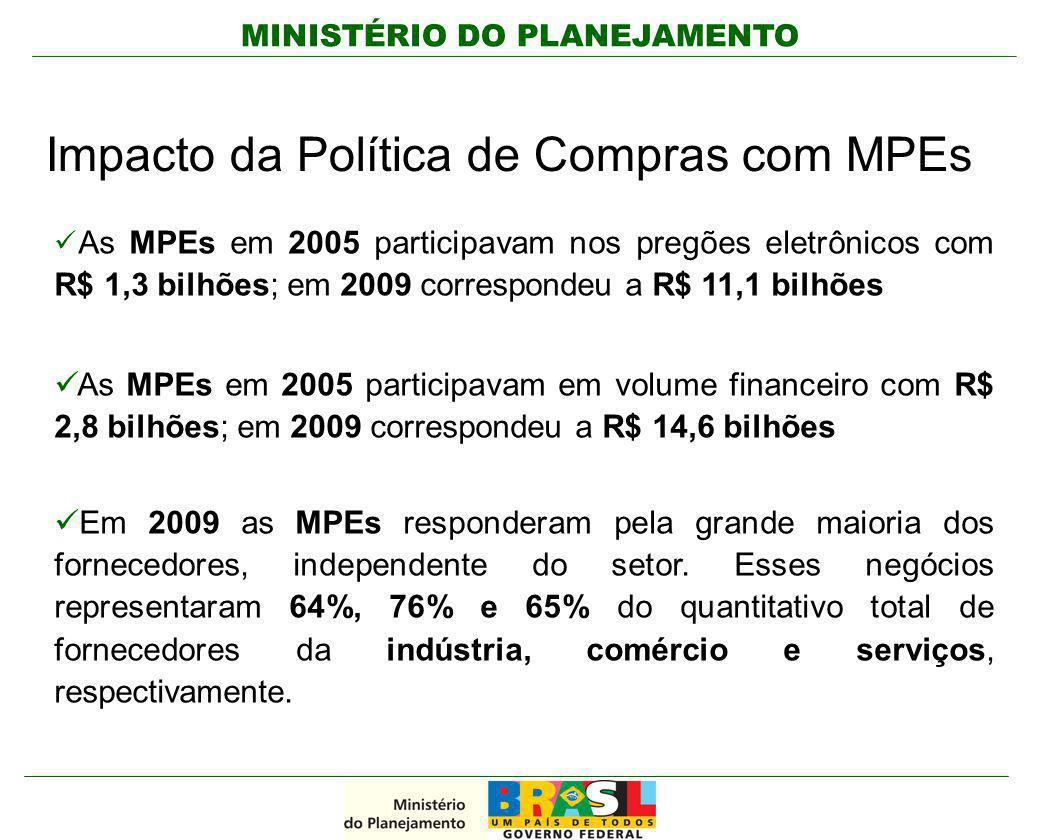 MINISTÉRIO DO PLANEJAMENTO Impacto da Política de Compras com MPEs As MPEs em 2005 participavam nos pregões eletrônicos com R$ 1,3 bilhões; em 2009 co