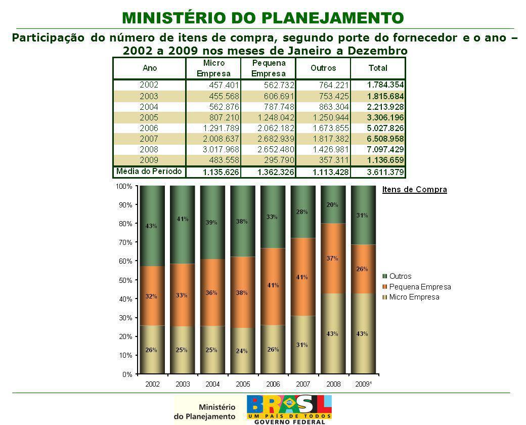 MINISTÉRIO DO PLANEJAMENTO Participação do número de itens de compra, segundo porte do fornecedor e o ano – 2002 a 2009 nos meses de Janeiro a Dezembr