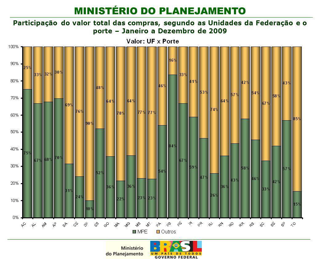 MINISTÉRIO DO PLANEJAMENTO Participação do valor total das compras, segundo as Unidades da Federação e o porte – Janeiro a Dezembro de 2009