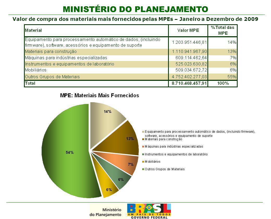 MINISTÉRIO DO PLANEJAMENTO Valor de compra dos materiais mais fornecidos pelas MPEs – Janeiro a Dezembro de 2009