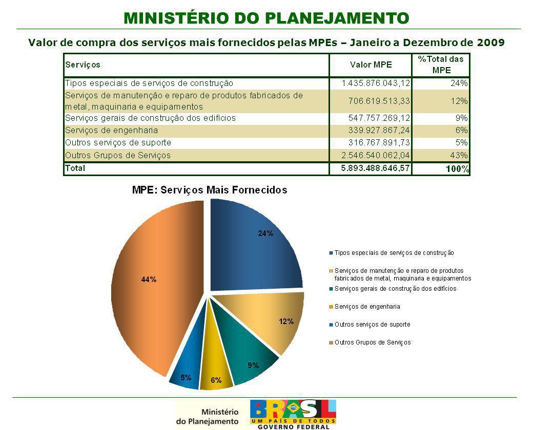 MINISTÉRIO DO PLANEJAMENTO Valor de compra dos serviços mais fornecidos pelas MPEs – Janeiro a Dezembro de 2009